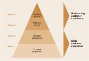 SE-Piramide